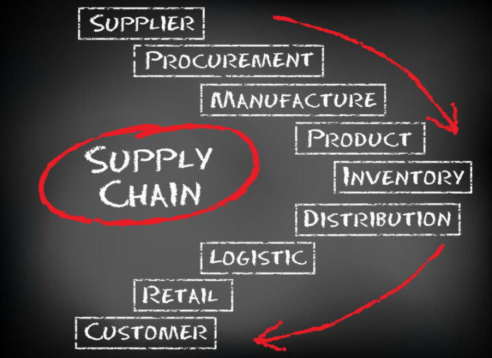 supply-chain-800-shutterstock-106896005