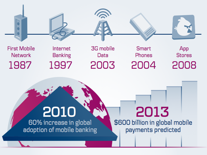 The history of online and mobile banking in Ireland ... so ...