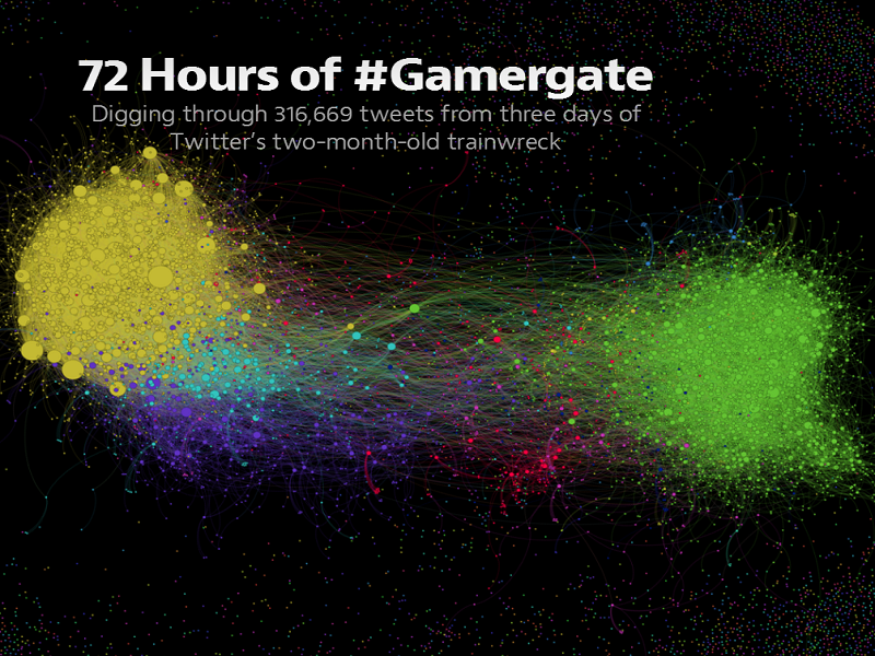 25pc of #Gamergate tweets are from brand new accounts, research shows