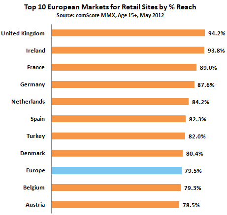ComScore online retail visits May 2012