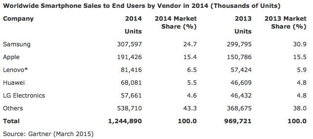 Full year smartphone sales