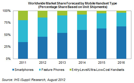 IHS iSuppli Worldwide Market Share Forecast by Mobile Handset Type