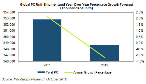 IHS iSuppli graph of PC sales