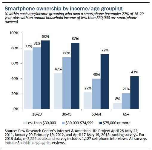 Pew Internet & American Life Project smartphone adoption graph