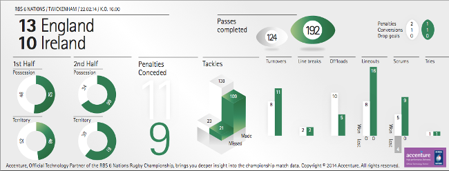 Accenture RBS Six Nations infographic