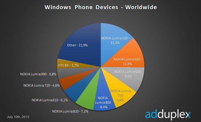 AdDuplex Windows Phone 8 statistics