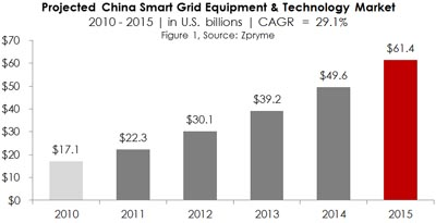 China Smart Grid Infographic from Zpryme December 2011