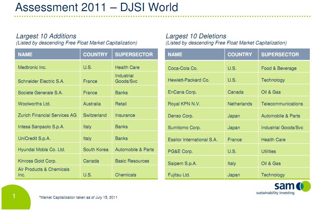 Dow Jones Sustainability Indexes 2011 http://www.sustainability-index.com/