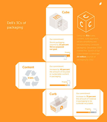 ells's 3Cs (cube, content, curb) approach to reducing its packaging waste. Image courtesy of the 2011 Dell Corporate Responsibility Report
