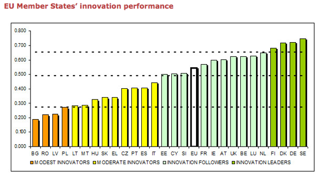 EU innovation index