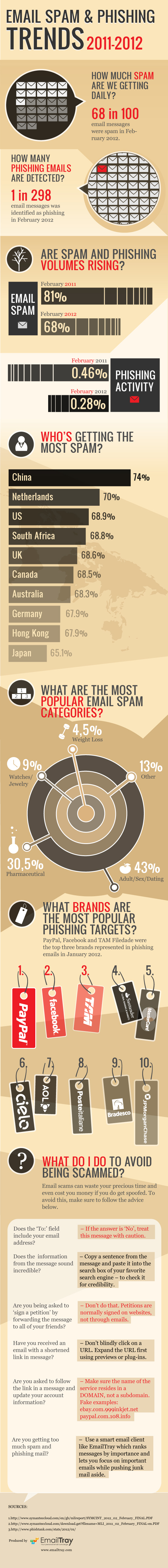 Email spam trends