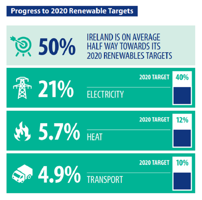 Energy-targets-Ireland