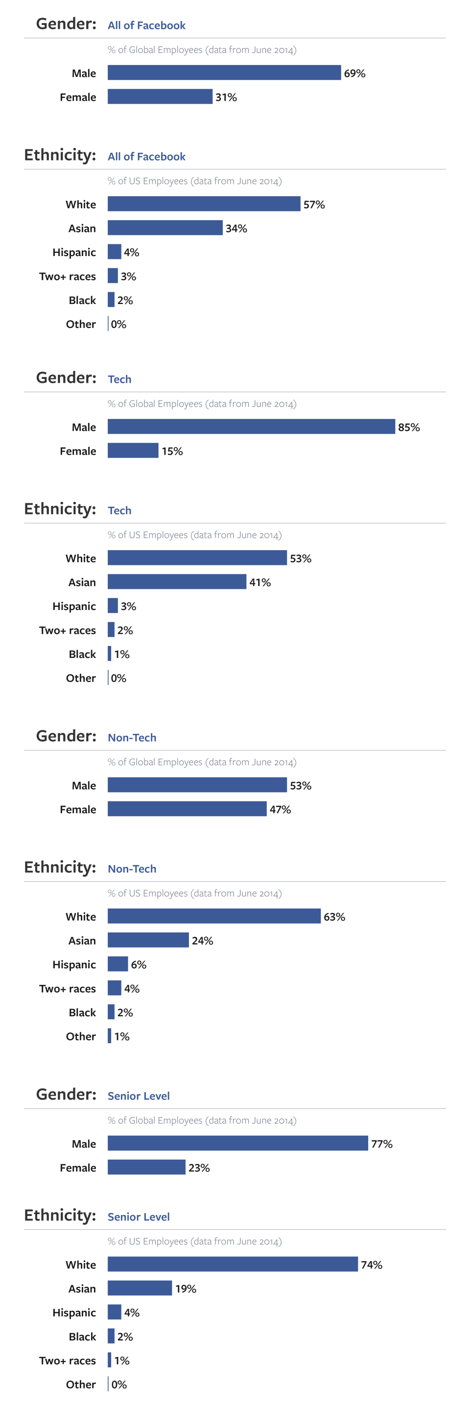 Facebook diversity report June 2014