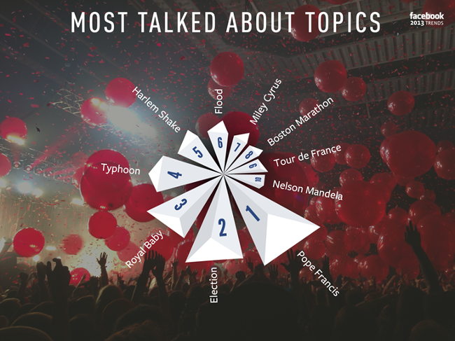 Facebook most talked about topics 2013