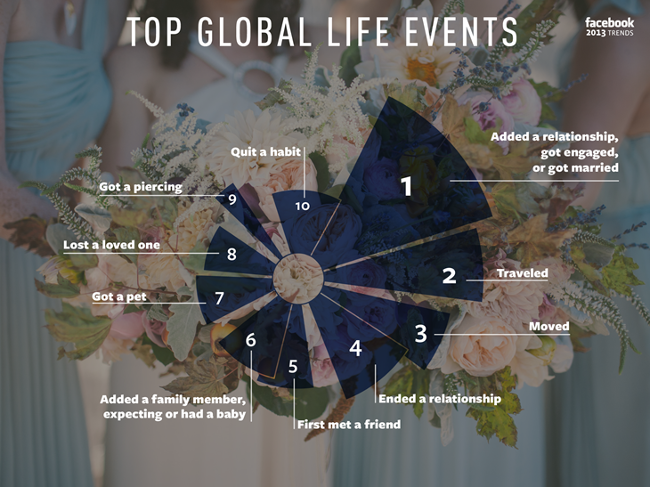 Facebook top life events 2013