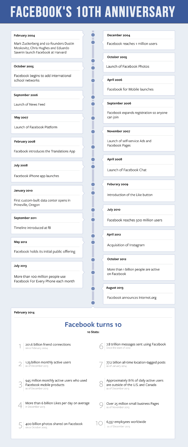 Facebook 10th birthday timeline