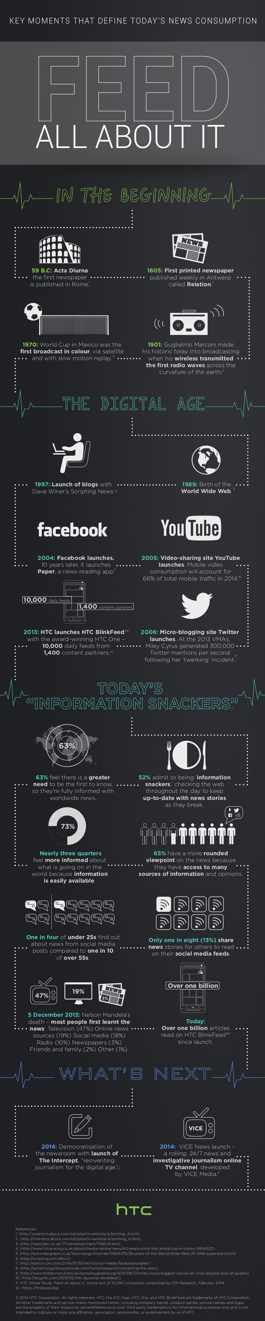 HTC news infographic
