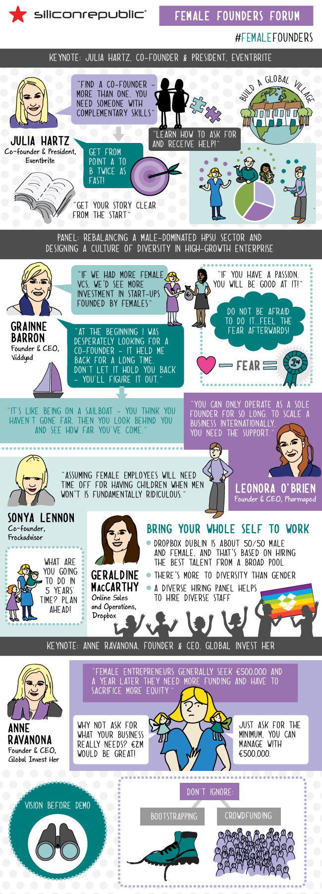 Female Founders Forum infographic - Think Visual