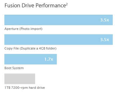 Fusion Drive performance