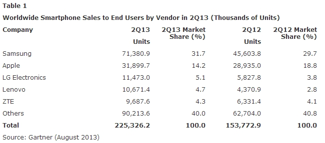 Gartner mobile phone sales report  August 2013 - Table 1
