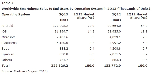Gartner mobile phone sales report  August 2013 - Table 2