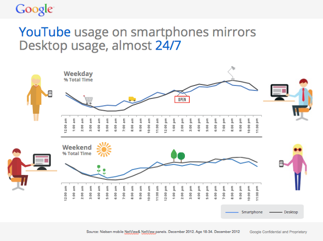 Generation C mobile viewing stats from YouTube/Nielsen
