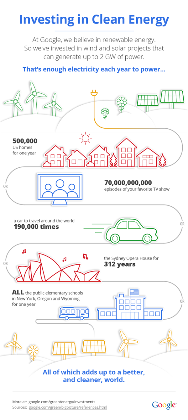 Google clean energy infographic