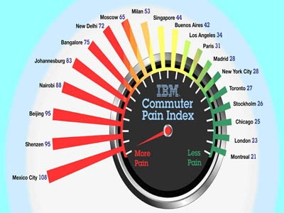 IBM Commuter Pain Index