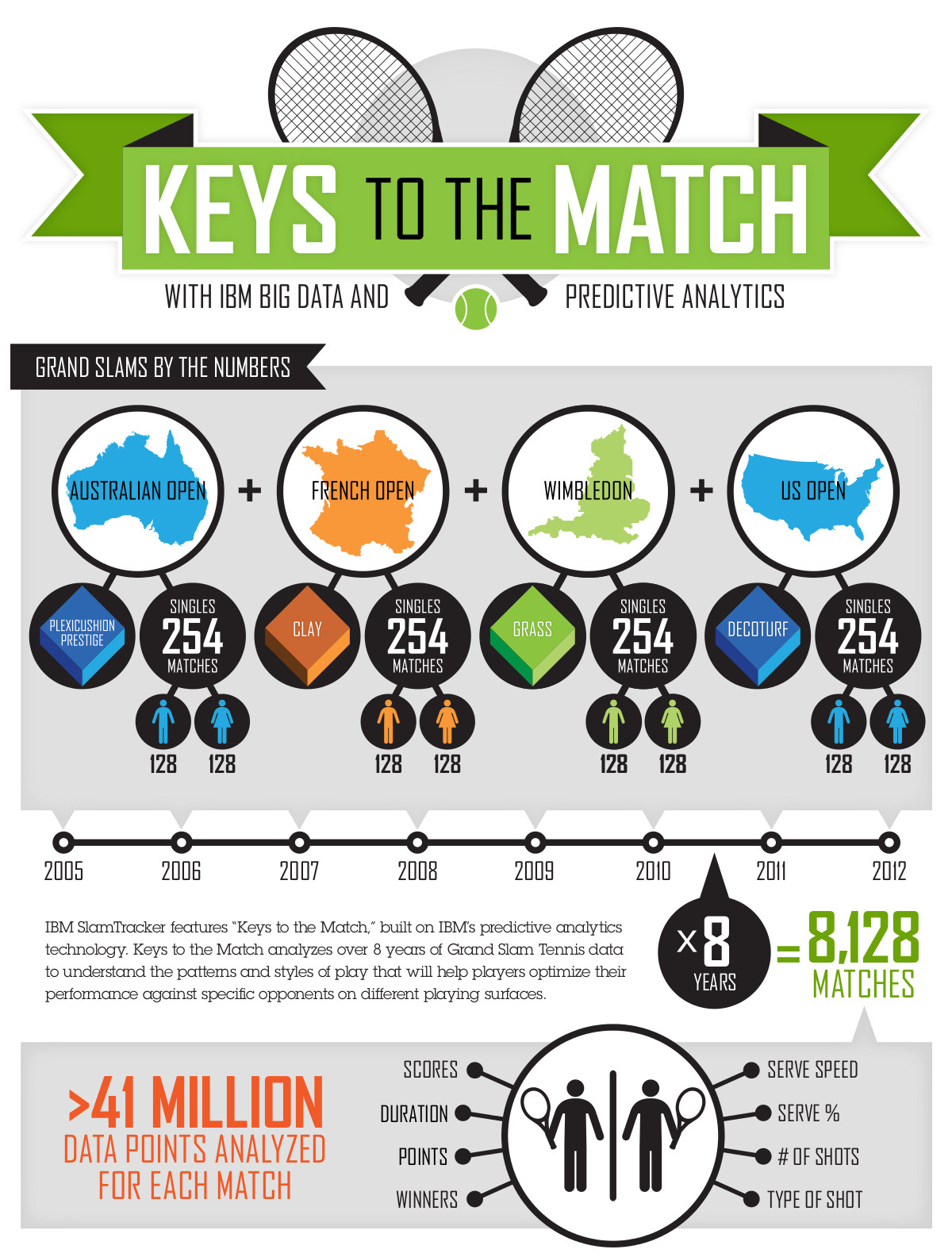 IBM infographic - Wimbledon Keys to the Match
