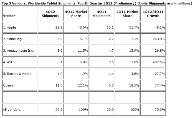 IDC tablet shipments Q4 2012