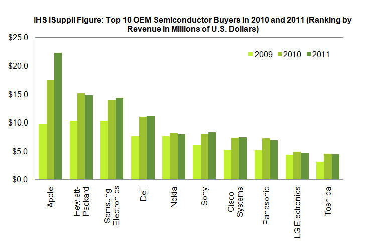 Microprocesssor revenues 2010 and Q4 2010
