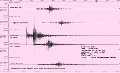 The seismic waves generated by today's earthquake was recorded by the INSN at its stations in Donegal, Dublin, Galway, Wexford and Kerry