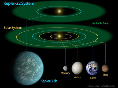 Kepler 22-b in the context of the solar system