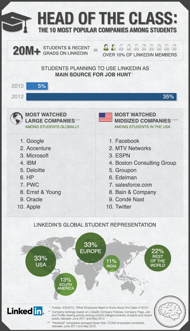LinkedIn Students Infographic