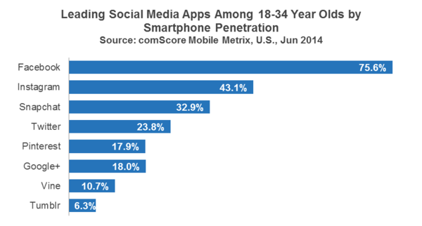 Leading Social Media Apps Among 18-35 Year Olds - ComScore