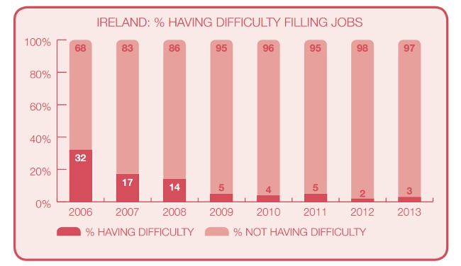 Graph from '2013 Talent Shortage Survey Research Results' - ManpowerGroup
