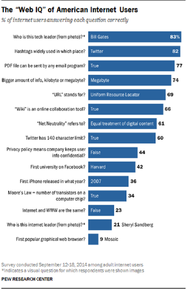Pew-research-internet-2014