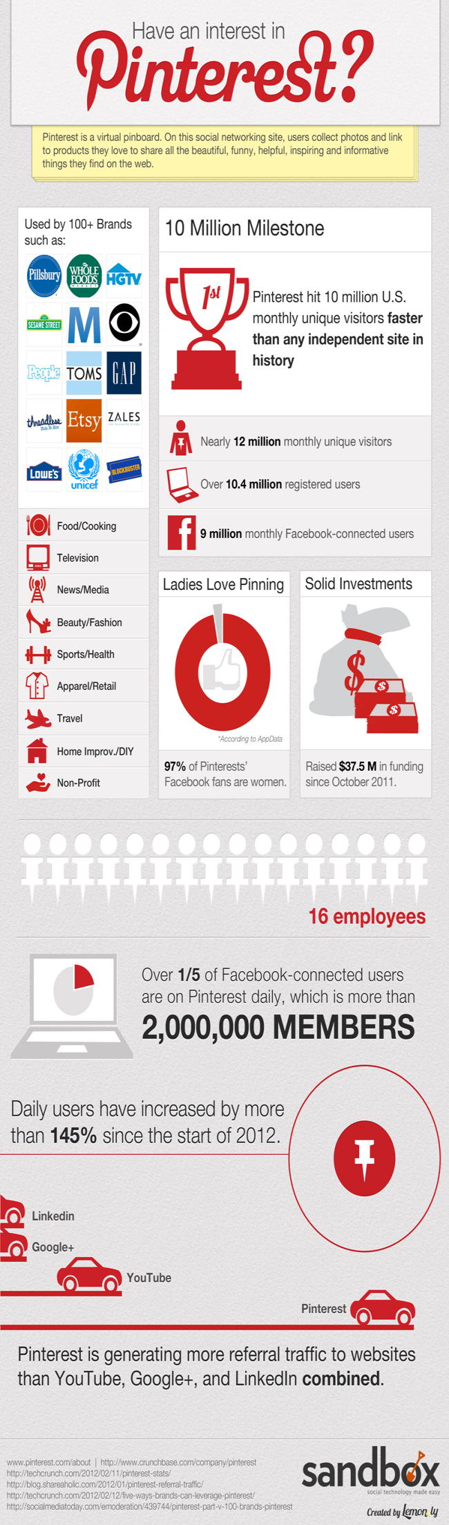 Pinterest info graphic