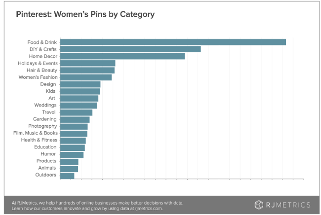 Pinterest pins by category (RJMetrics)