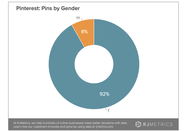 Pinterest pins by gender (RJMetrics)