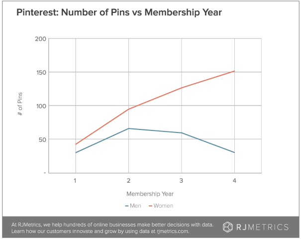 Pinterest pins by membership year (RJMetrics)