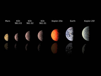 This chart compares the smallest known exoplanets, or planets orbiting outside the solar system, to our own planets Mars and Earth. Image credit: NASA/JPL-Caltech