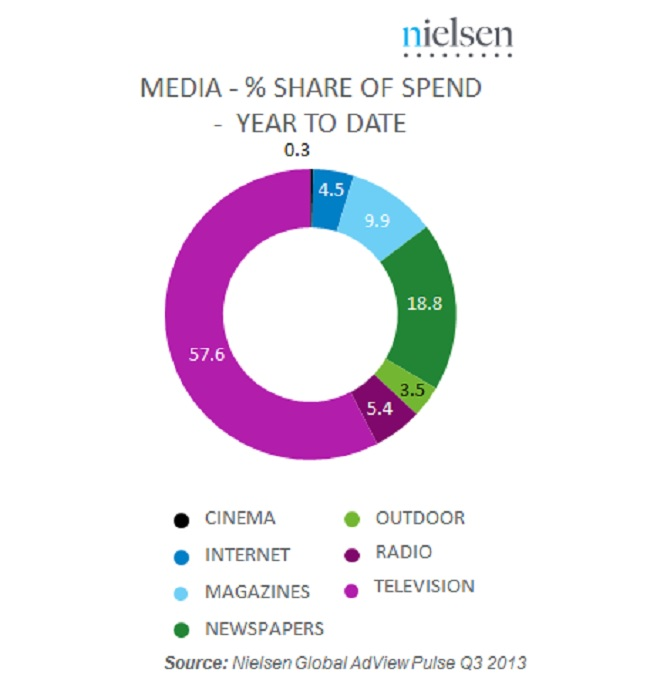 Nielsen ad spend