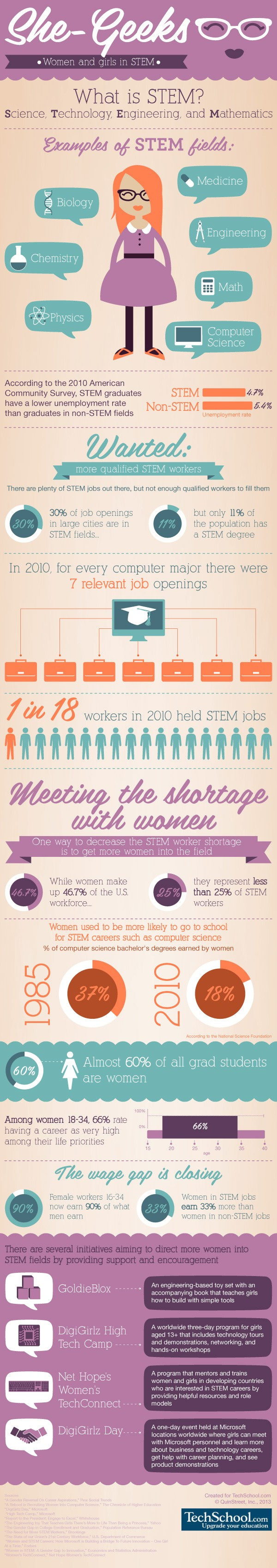 She-Geek infographic - Women in STEM
