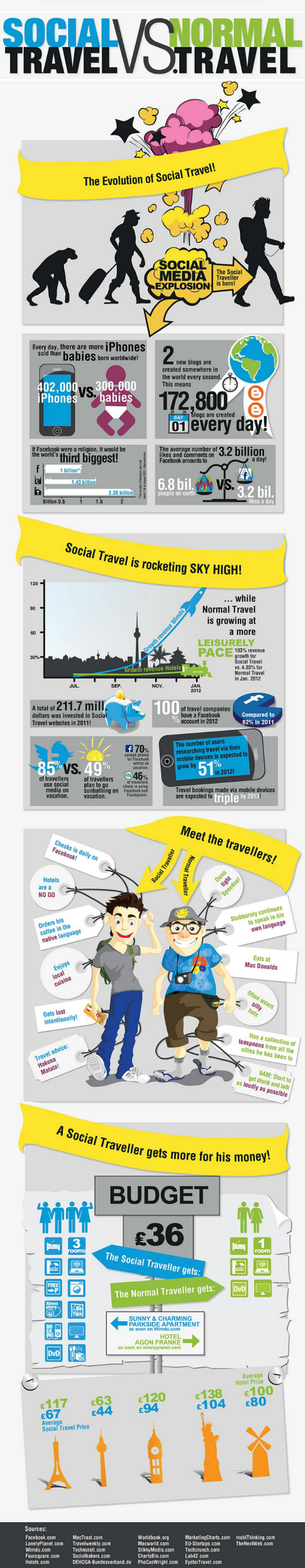 social travel infographic