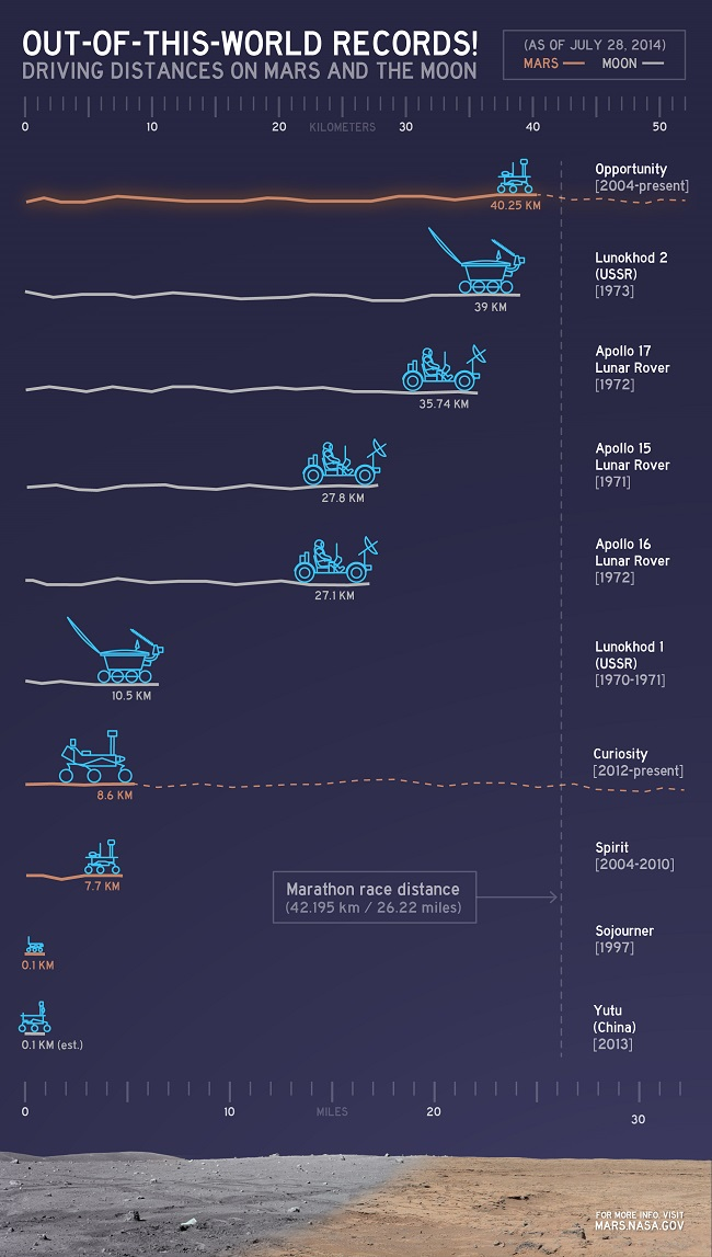 Space-rover-distance-chart