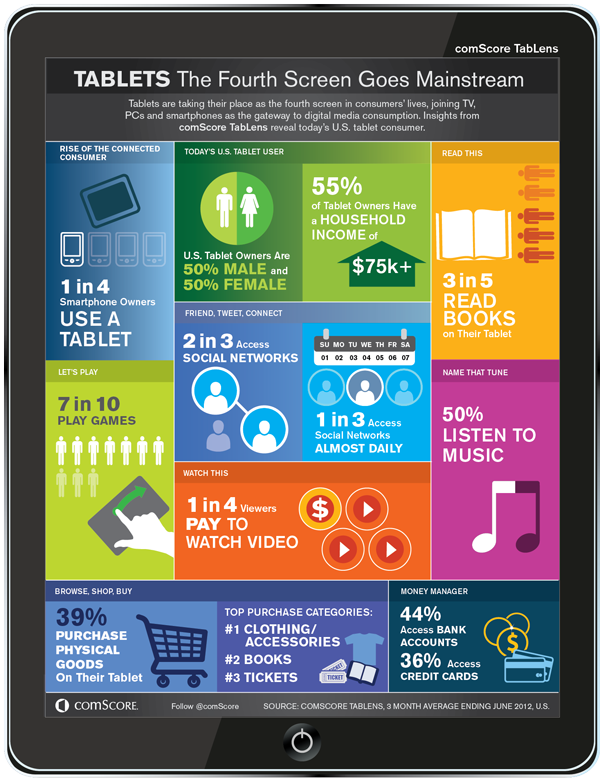 ComScore TabLens provides an in-depth, monthly view into U.S. tablet ownership and usage - ComScore Infographic