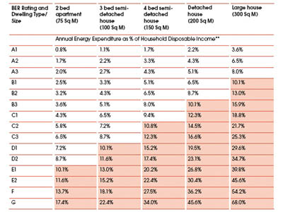 Table 4: Risk of Energy Poverty for Typical Dwelling Types and Energy Efficiency Ratings - Annual Energy Expenditure as % of Household Disposable Income: Household with Income = 1/3 of Median Household Disposable Income*