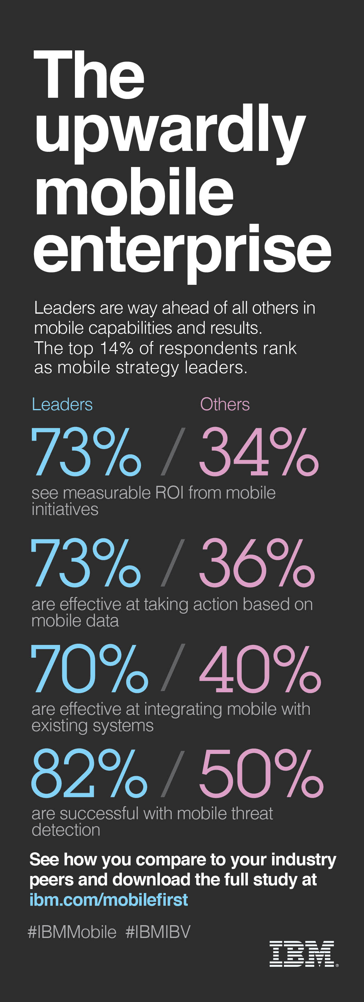 Upwardly mobile enterprise infographic