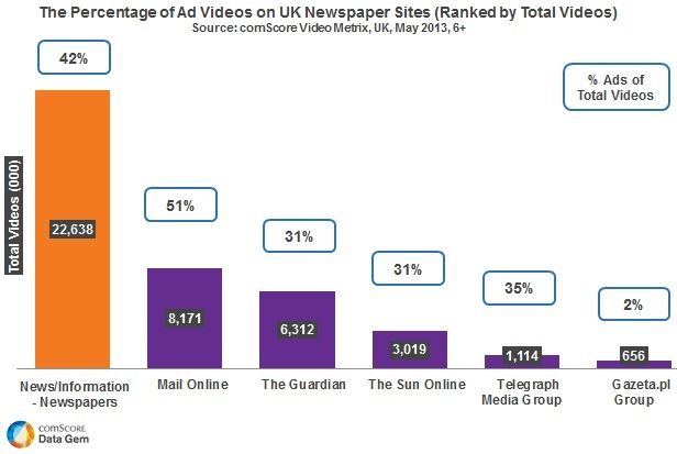 Video ads on newspaper sites - ComScore